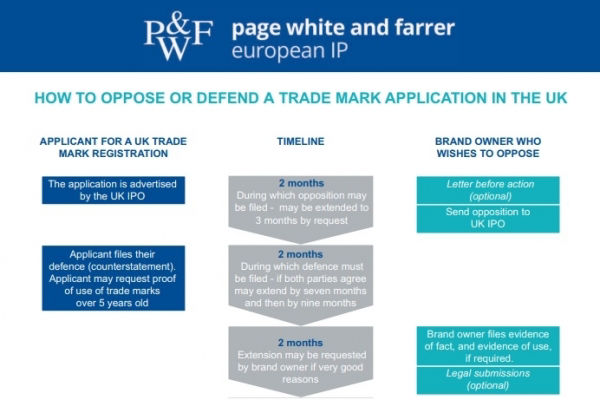 How to oppose or defend a trade mark application in the UK