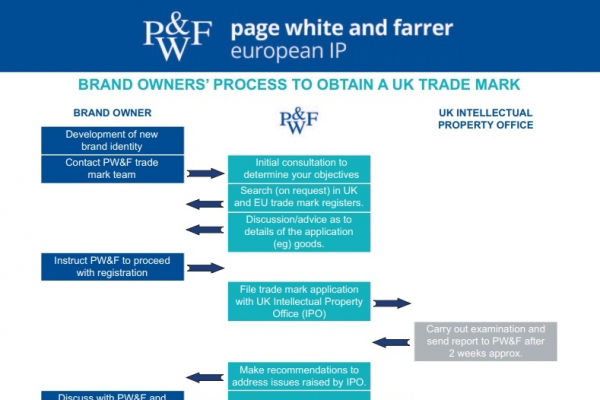 Brand owners' guide to obtaining a UK trade mark
