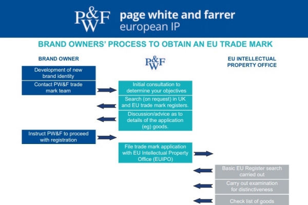 Brand owners' guide to obtaining an EU trade mark