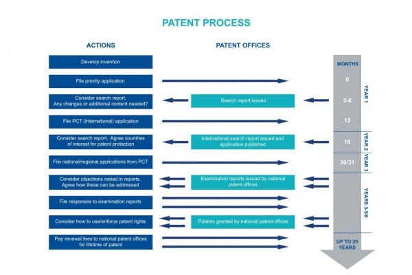 Flowchart: Understanding the patent process