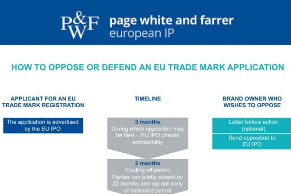 How to oppose or defend a trade mark application in the EU